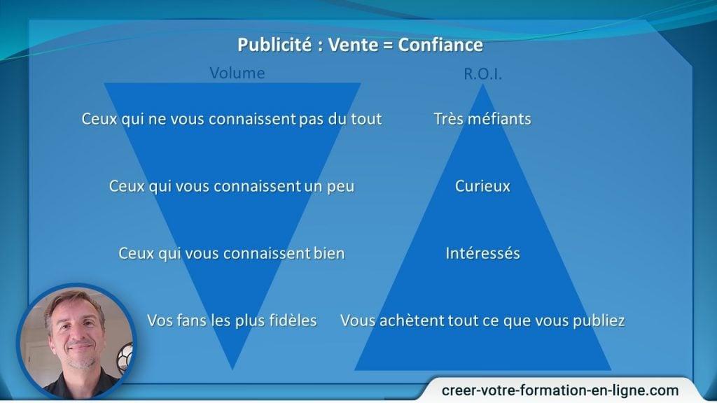 Publicité : relation entre confiance et vente.