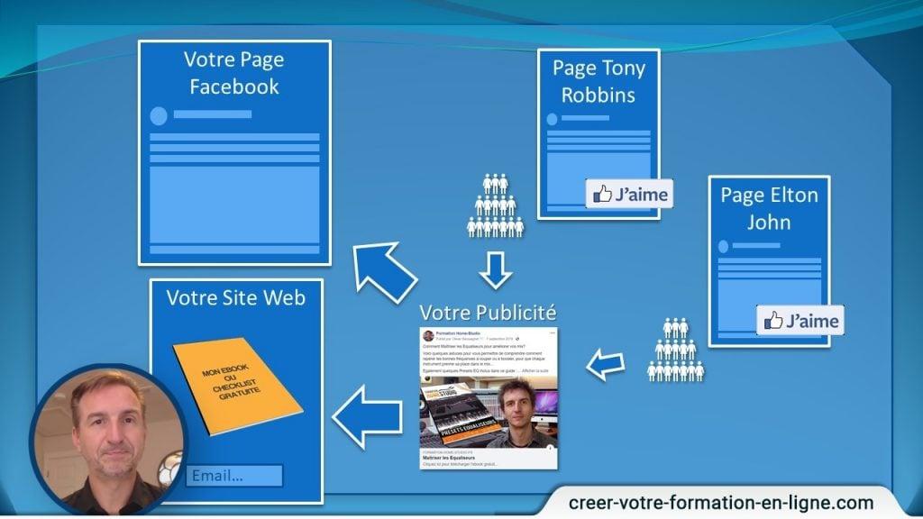Explication de comment fonctionne la publicité Facebook