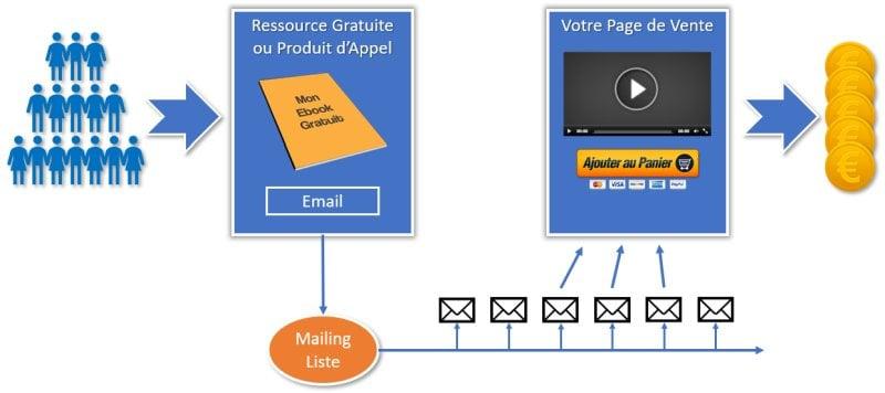 Stratégie de vente avec logiciel emailing