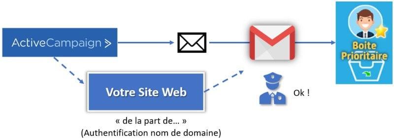 DKIM : Authentification nom de domaine