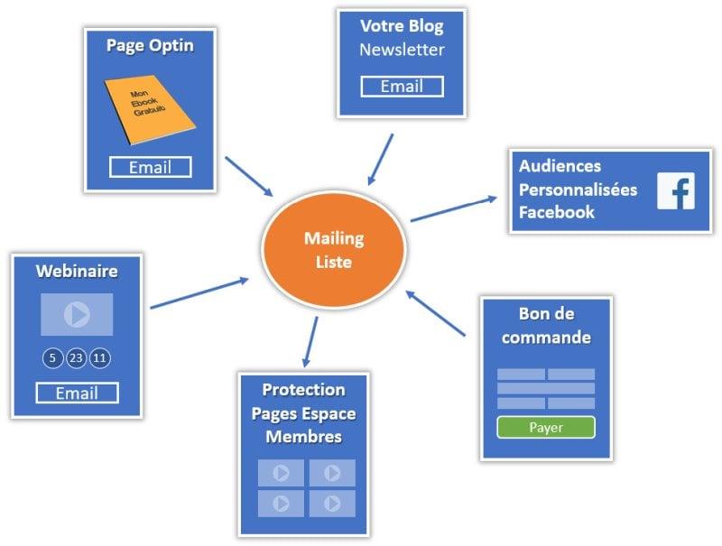 Connexions logiciel emailing avec autres services