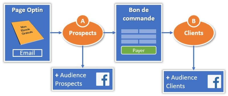 Synchronisation avec les listes d'audience personnalisées Facebook