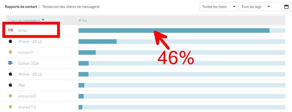 46% de mes clients consultent leurs emails sur Gmail